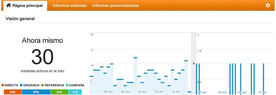 posicionamiento web en Cordoba